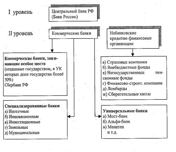 Понятие задачи типы элементы банковской системы